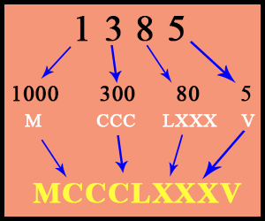 Convert Number to Roman Numerals